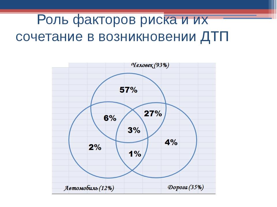 Роль факторов риска и их сочетание в возникновении ДТП