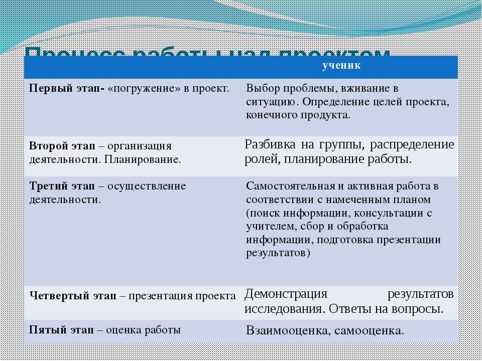 Процесс работы над проектом ученик Первый этап-«погружение» в проект. Выбор п...