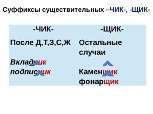 Суффиксы существительных –ЧИК-, -ЩИК- -ЧИК- -ЩИК- После Д,Т,З,С,Ж Вкладчик по