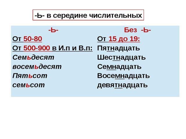 -Ь- в середине числительных -Ь- Без -Ь- От50-80 От500-900вИ.пиВ.п: Семьдесят...