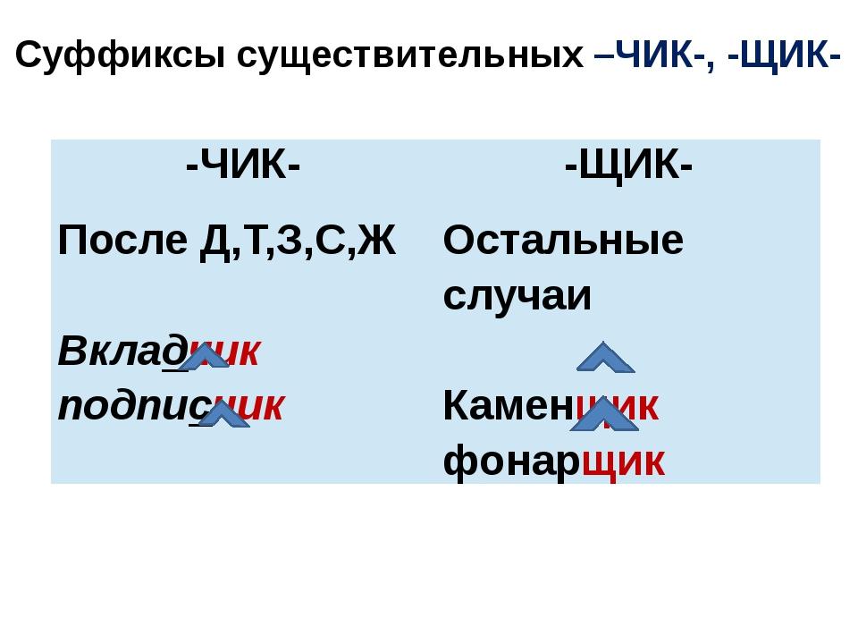 Суффиксы существительных –ЧИК-, -ЩИК- -ЧИК- -ЩИК- После Д,Т,З,С,Ж Вкладчик по...