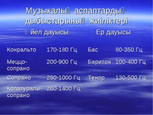 Музыкалық аспаптардың дыбыстарының жиіліктері Әйел дауысы Ер дауысы Конраль