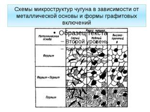 Схемы микроструктур чугуна в зависимости от металлической основы и формы граф