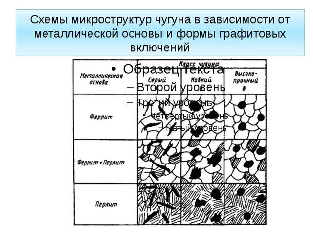 Схемы микроструктур чугуна в зависимости от металлической основы и формы граф...