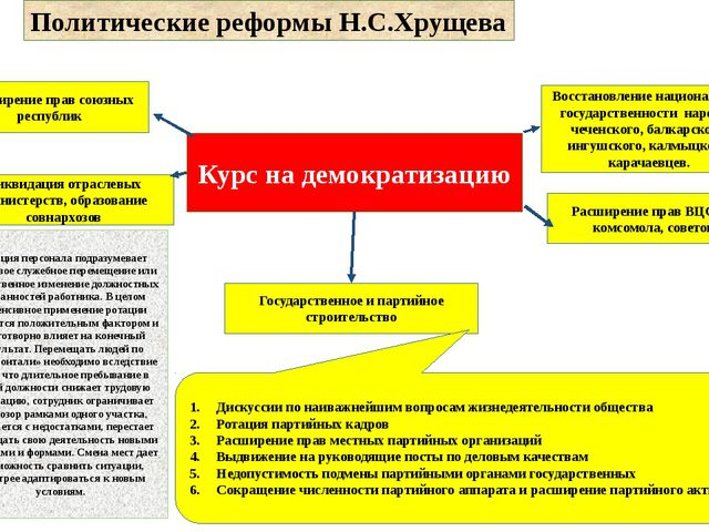 Политические реформы Н.С.Хрущева Курс на демократизацию Государственное и пар...