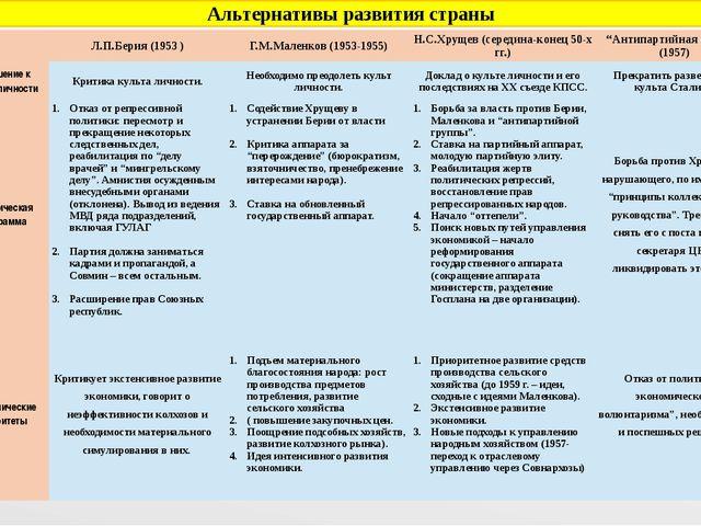Альтернативы развития страны  Л.П.Берия (1953) Г.М.Маленков (1953-1955) Н.С....