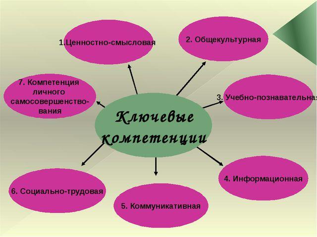 Ключевые компетенции 1.Ценностно-смысловая 7. Компетенция личного самосоверш...