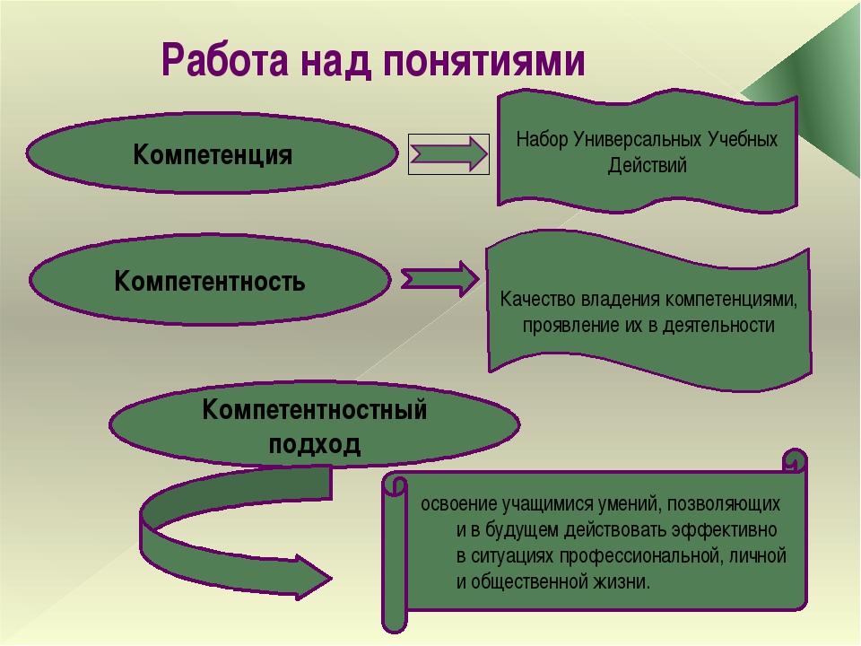 Компетенция Набор Универсальных Учебных Действий Компетентность Качество влад...