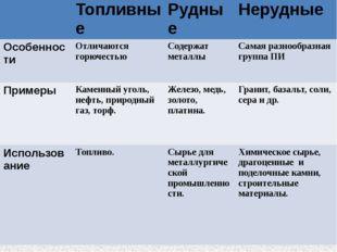 Топливные Рудные Нерудные Особенности Отличаются горючестью Содержатметаллы