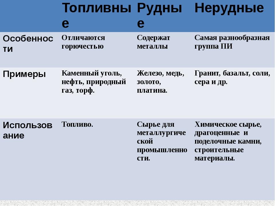 Топливные Рудные Нерудные Особенности Отличаются горючестью Содержатметаллы...
