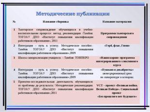 №Название сборникаНазвание материалов 1Тьюторское сопровождение обучающихс