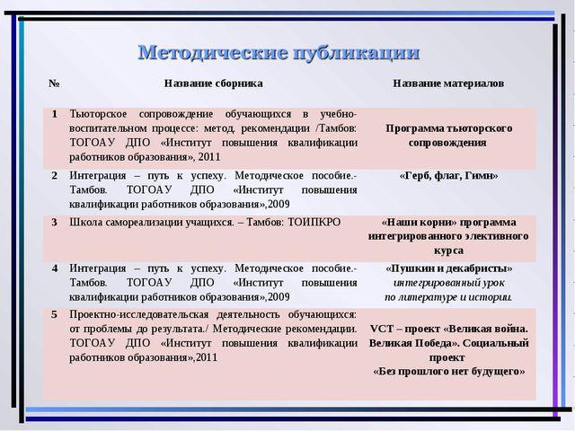 №Название сборникаНазвание материалов 1Тьюторское сопровождение обучающихс...