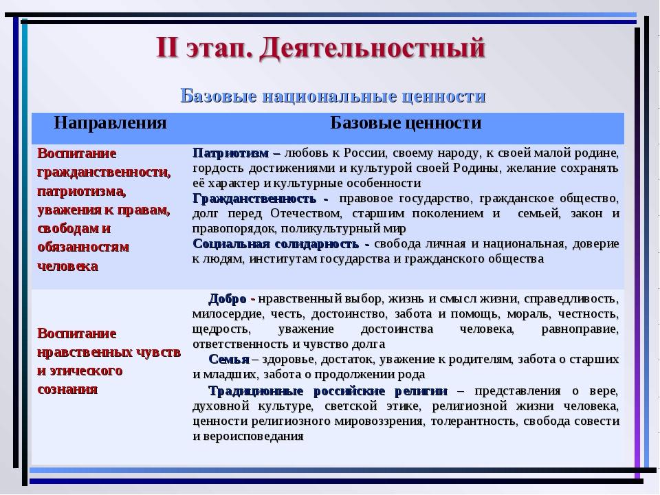 Базовые национальные ценности НаправленияБазовые ценности Воспитание граждан...