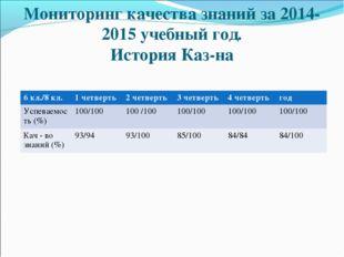 Мониторинг качества знаний за 2014-2015 учебный год. История Каз-на 6 кл./8 к