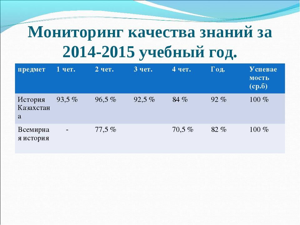 Мониторинг качества знаний за 2014-2015 учебный год. предмет1 чет.2 чет.3...