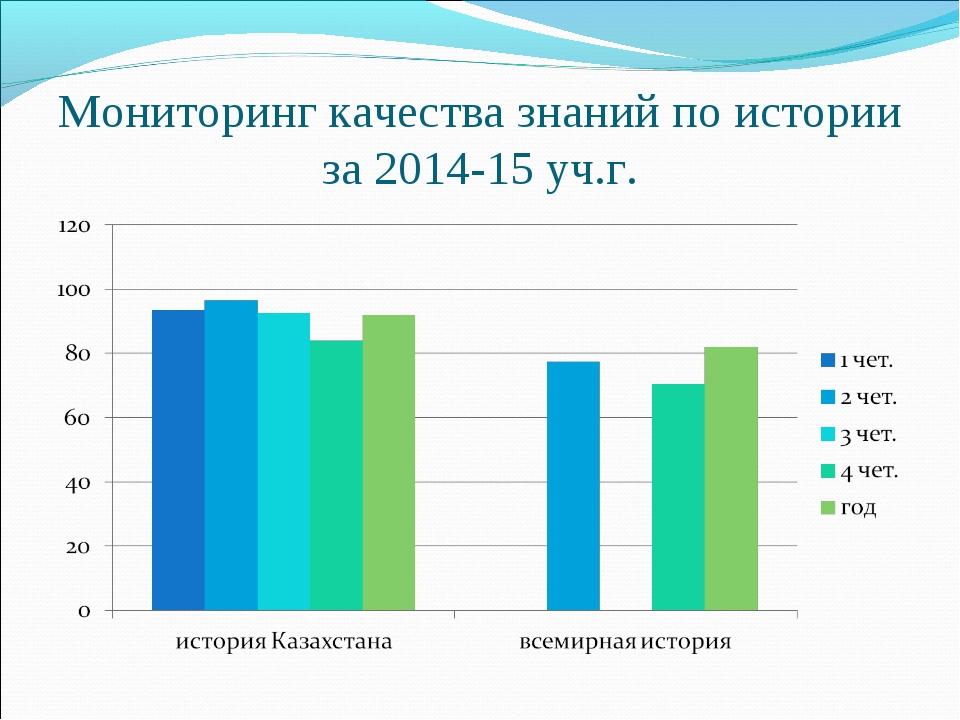 Мониторинг качества знаний по истории за 2014-15 уч.г.