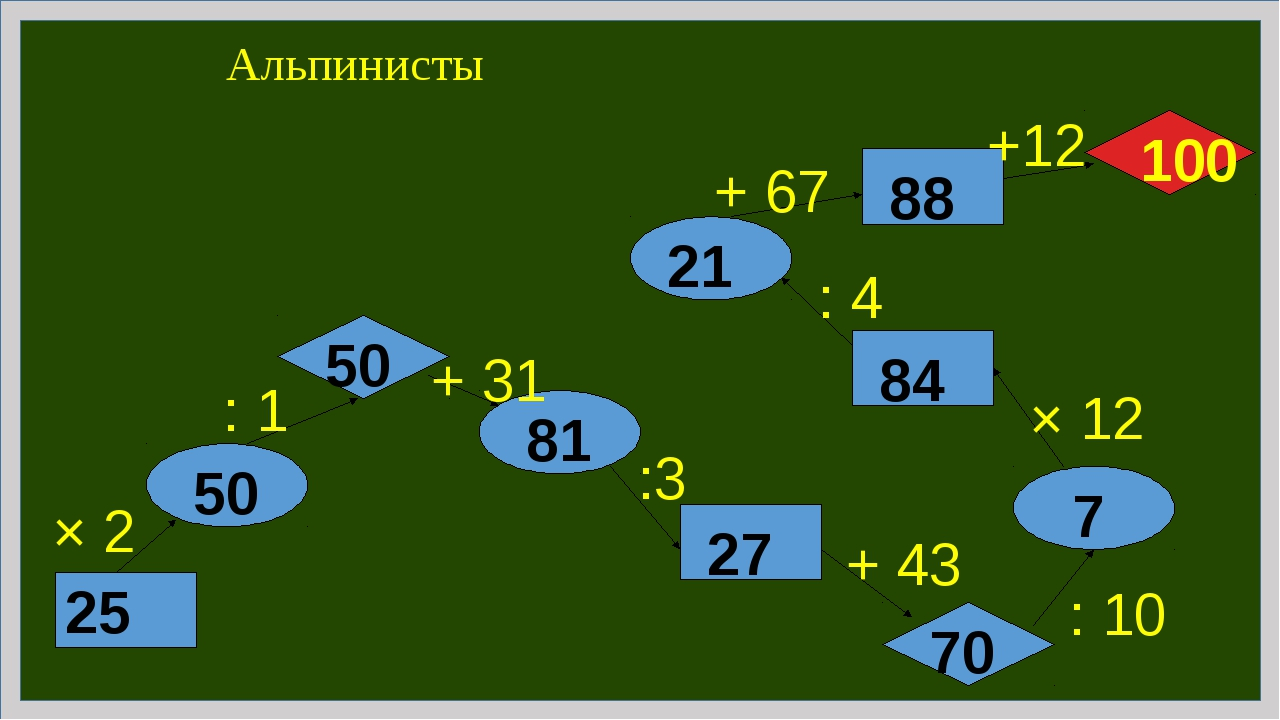 Альпинисты 25 × 2 : 1 + 31 :3 + 43 : 10 × 12 : 4 + 67 +12 50 50 81 27 70 7 84...