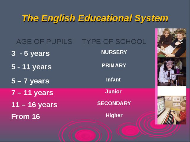The English Educational System AGE OF PUPILSTYPE OF SCHOOL 3 - 5 yearsNURSE...