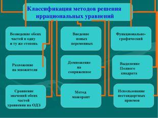 Классификация методов решения иррациональных уравнений