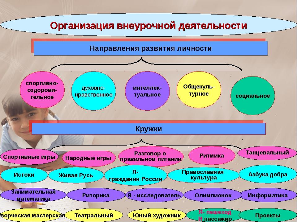 Организация внеурочной деятельности спортивно- оздорови- тельное Направления...