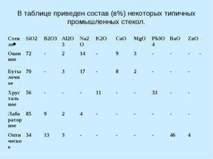 В таблице приведен состав (в%) некоторых типичных промышленных стекол.  Стек