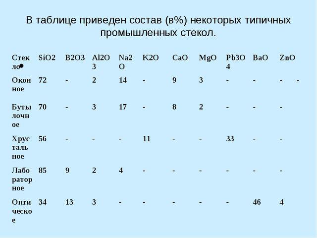 В таблице приведен состав (в%) некоторых типичных промышленных стекол.  Стек...