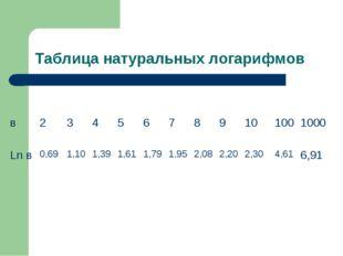 Таблица натуральных логарифмов в23456789101001000 Ln в0,691,101