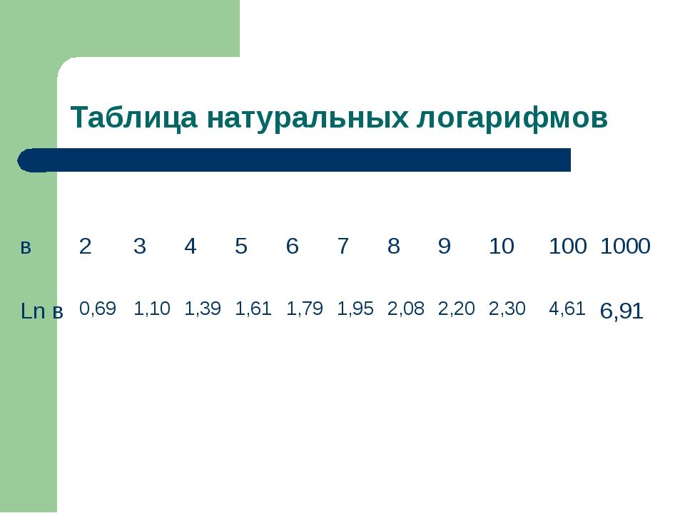 Таблица натуральных логарифмов в23456789101001000 Ln в0,691,101...