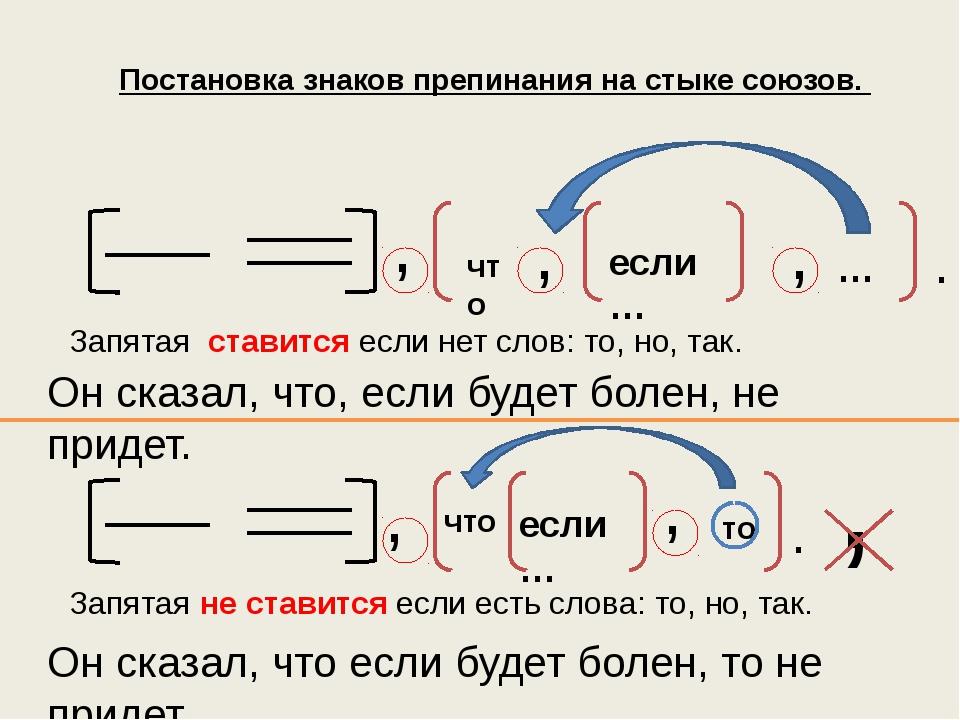 Постановка знаков препинания на стыке союзов. , что если… то , . , что если…...