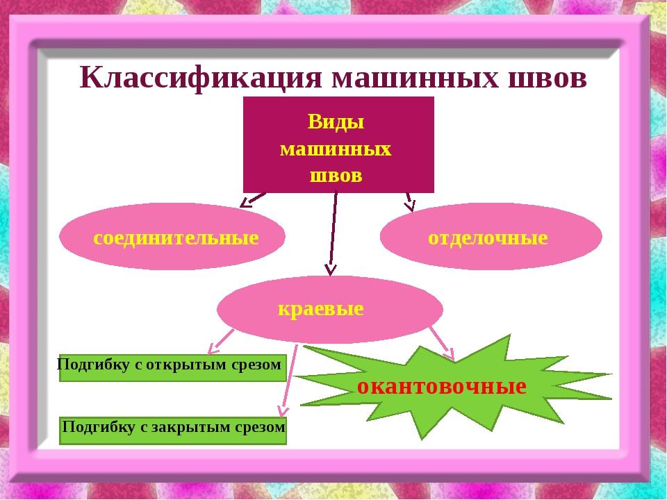 Классификация машинных швов Виды машинных швов соединительные краевые отделоч...