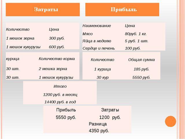 Затраты Прибыль Количество Цена 1 мешок зерна 300руб. 1мешоккукурузы 600 руб...