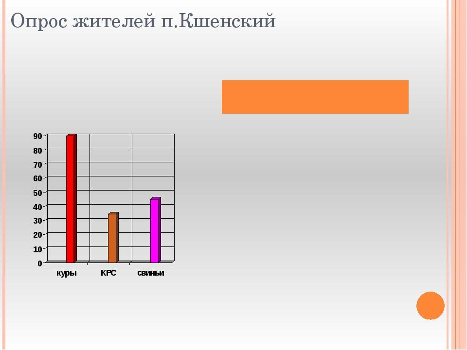 Опрос жителей п.Кшенский