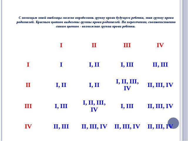 С помощью этой таблицы можно определить группу крови будущего ребенка, зная...