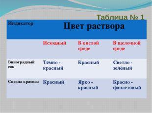 Таблица № 1 Индикатор Цвет раствора Исходный В кислой среде В щелочной среде
