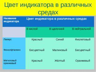 Цвет индикатора в различных средах Название индикатора Цвет индикатора в разл