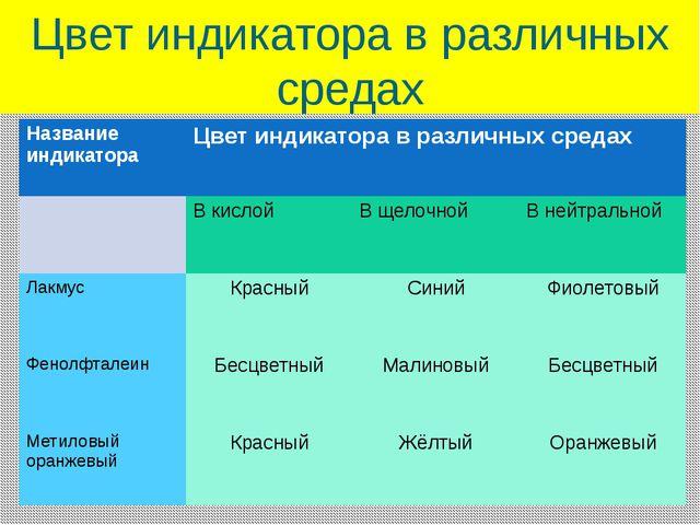 Цвет индикатора в различных средах Название индикатора Цвет индикатора в разл...