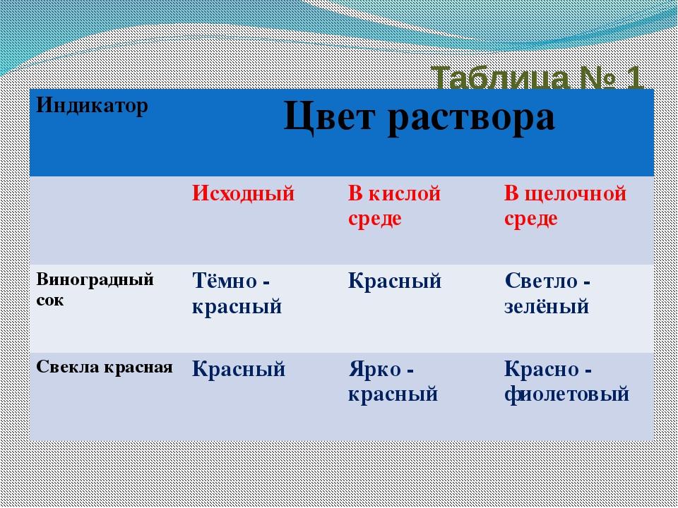 Таблица № 1 Индикатор Цвет раствора Исходный В кислой среде В щелочной среде...