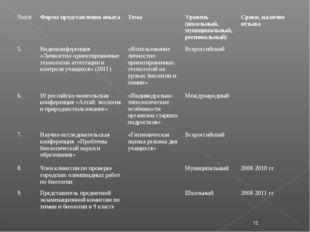 * №п/п Форма представления опыта Тема Уровень (школьный, муниципальный, ре