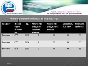 * * Результаты итоговой аттестации за 2008-2010 годы ПредметФорма сдачи экза