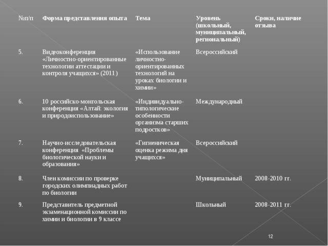 * №п/п Форма представления опыта Тема Уровень (школьный, муниципальный, ре...