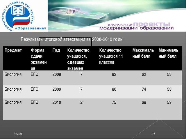 * * Результаты итоговой аттестации за 2008-2010 годы ПредметФорма сдачи экза...
