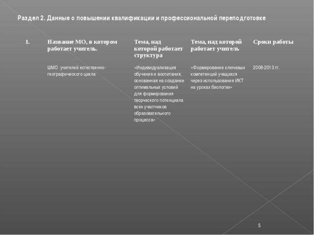 Раздел 2. Данные о повышении квалификации и профессиональной переподготовке *...