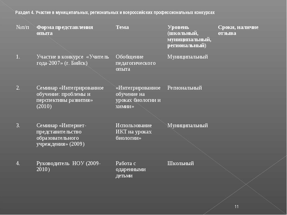 Раздел 4. Участие в муниципальных, региональных и всероссийских профессиональ...