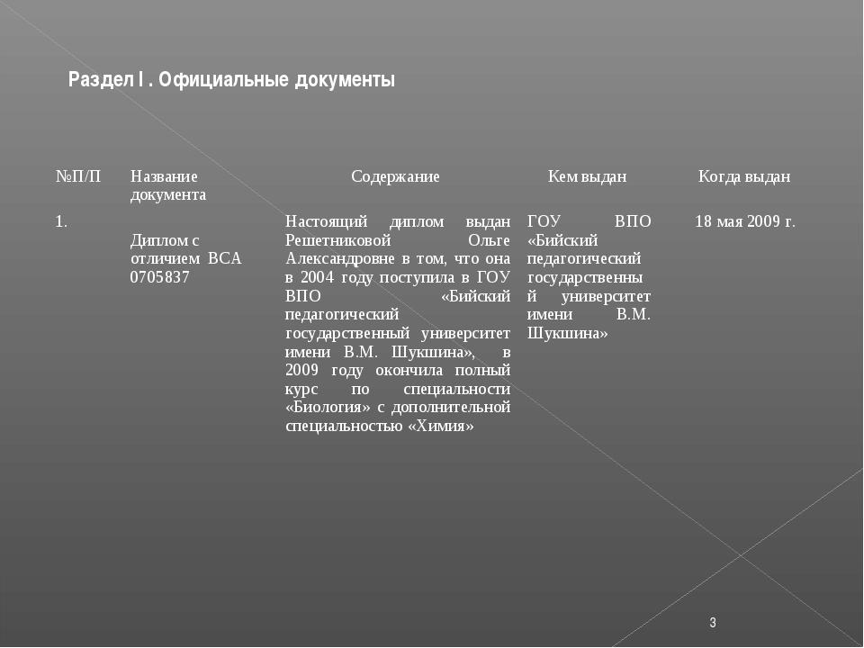 Раздел I . Официальные документы * №П/П 1.Название документа Диплом с отличи...