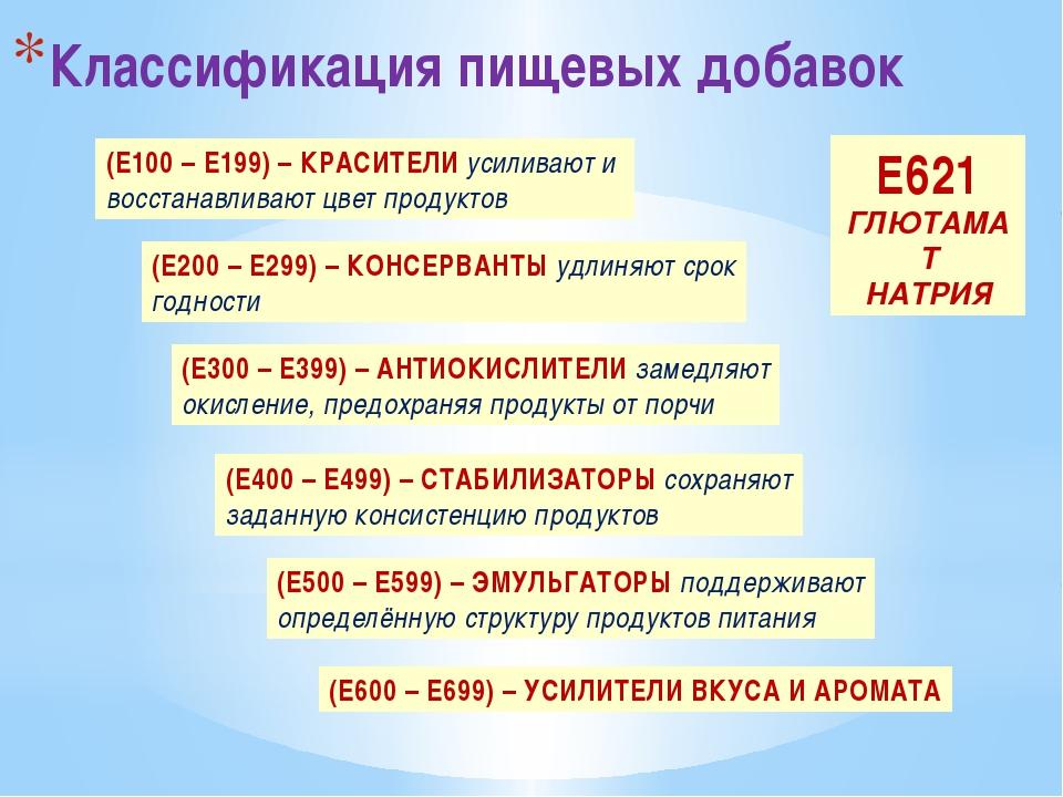 Классификация пищевых добавок (Е100 – Е199) – КРАСИТЕЛИ усиливают и восстанав...