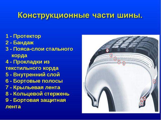 1 - Протектор 2 - Бандаж 3 - Пояса-слои стального корда 4 - Прокладки из тек...
