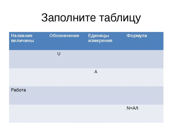 Заполните таблицу Название величины Обозначение Единицы измерения Формула U А...