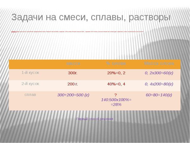 S0 (1+25·0,01) (1+30·0,01) Задача 2. Цена на некоторый товар сначала поднялас...