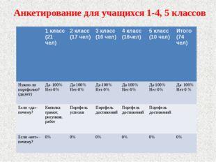 Анкетирование для учащихся 1-4, 5 классов 1 класс (21 чел) 2 класс (17 чел) 3