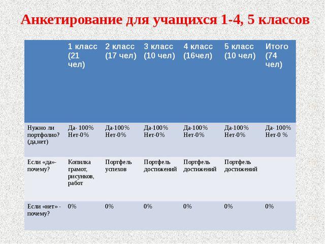 Анкетирование для учащихся 1-4, 5 классов 1 класс (21 чел) 2 класс (17 чел) 3...